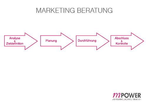 2_Marketing Beratung
