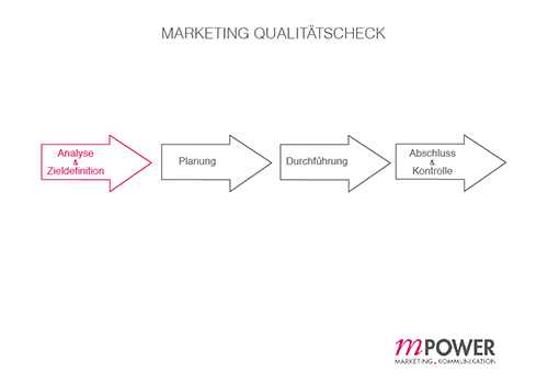 5_Marketing Qualitätscheck